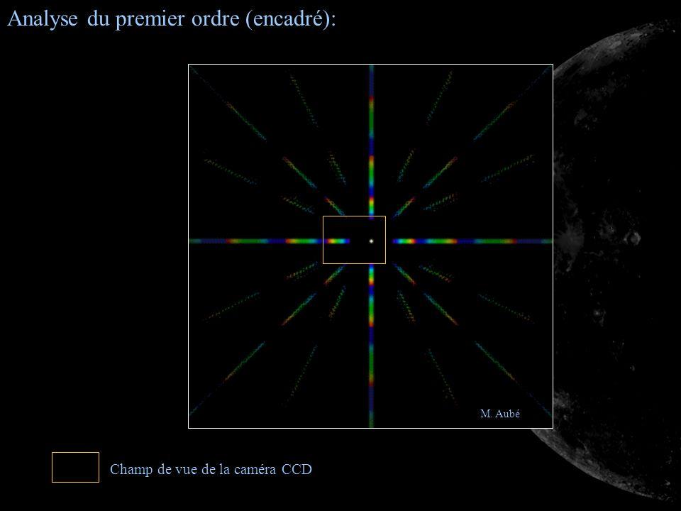 M. Aubé Analyse du premier ordre (encadré): Champ de vue de la caméra CCD