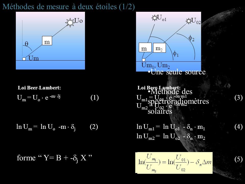 m Uo Um Fig. 8: Schéma pour une source (soleil) U m = U o e -m j (1) Loi Beer-Lambert: ln U m = ln U o -m j (2)ln U m1 = ln U o1 - n m 1 (4) ln U m2 =