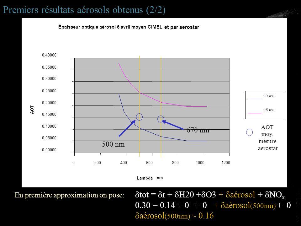 Épaisseur optique aérosol 5 avril moyen CIMEL 0.00000 0.05000 0.10000 0.15000 0.20000 0.25000 0.30000 0.35000 0.40000 020040060080010001200 Lambda AOT