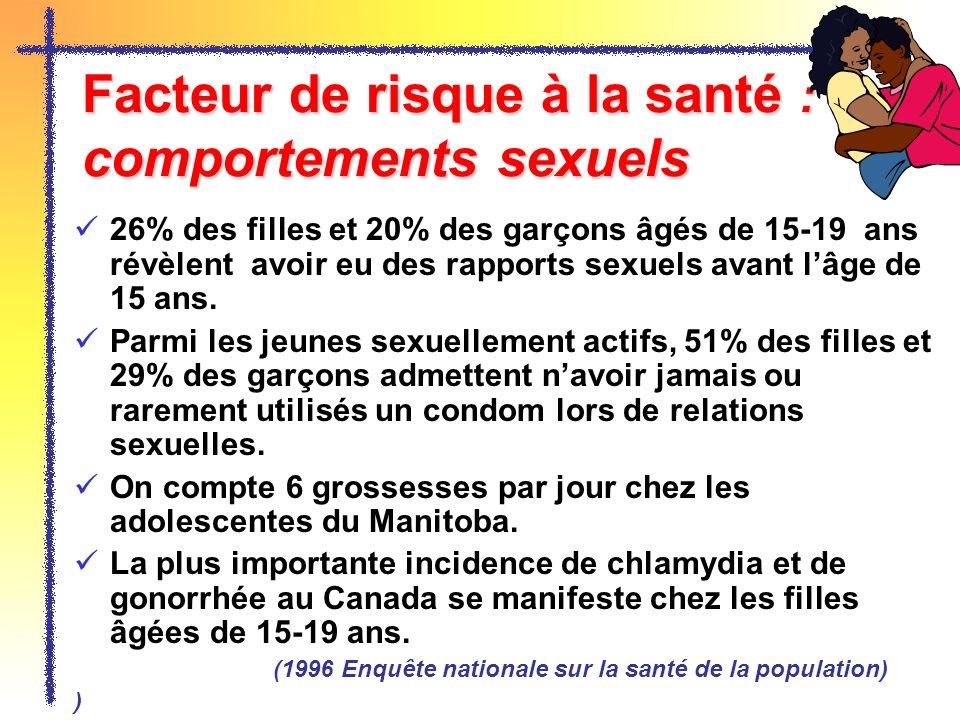 Facteur de risque à la santé : comportements sexuels 26% des filles et 20% des garçons âgés de 15-19 ans révèlent avoir eu des rapports sexuels avant