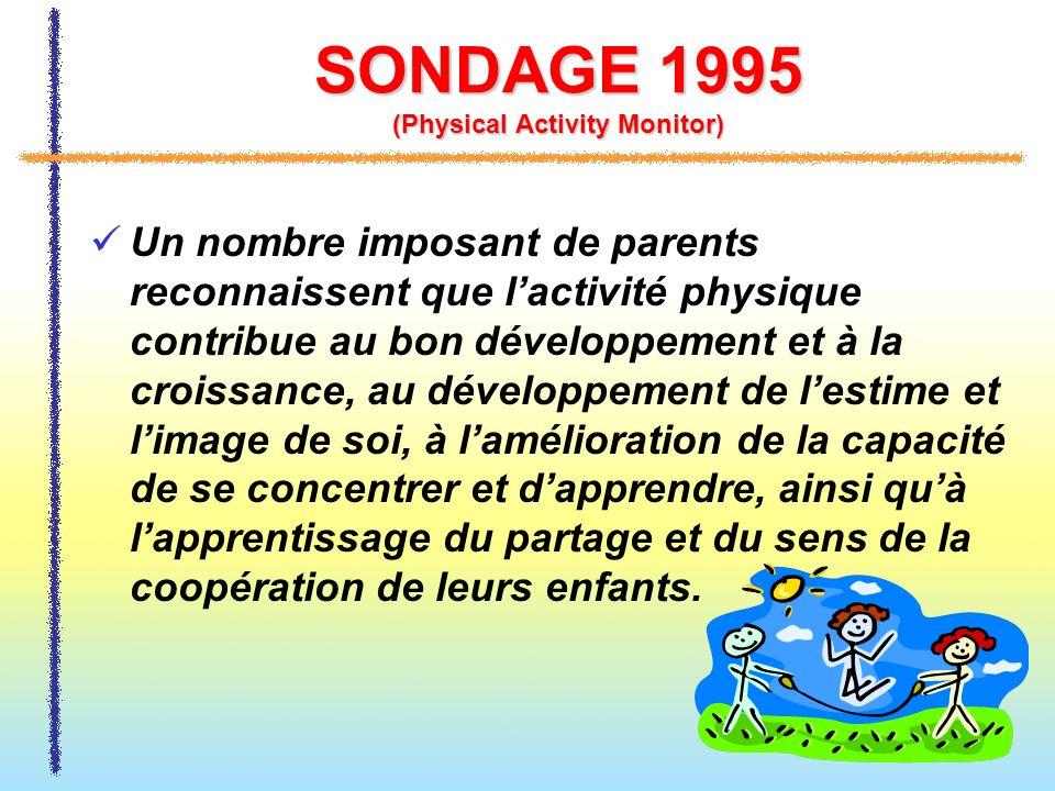 SONDAGE 1995 (Physical Activity Monitor) Un nombre imposant de parents reconnaissent que lactivité physique contribue au bon développement et à la cro
