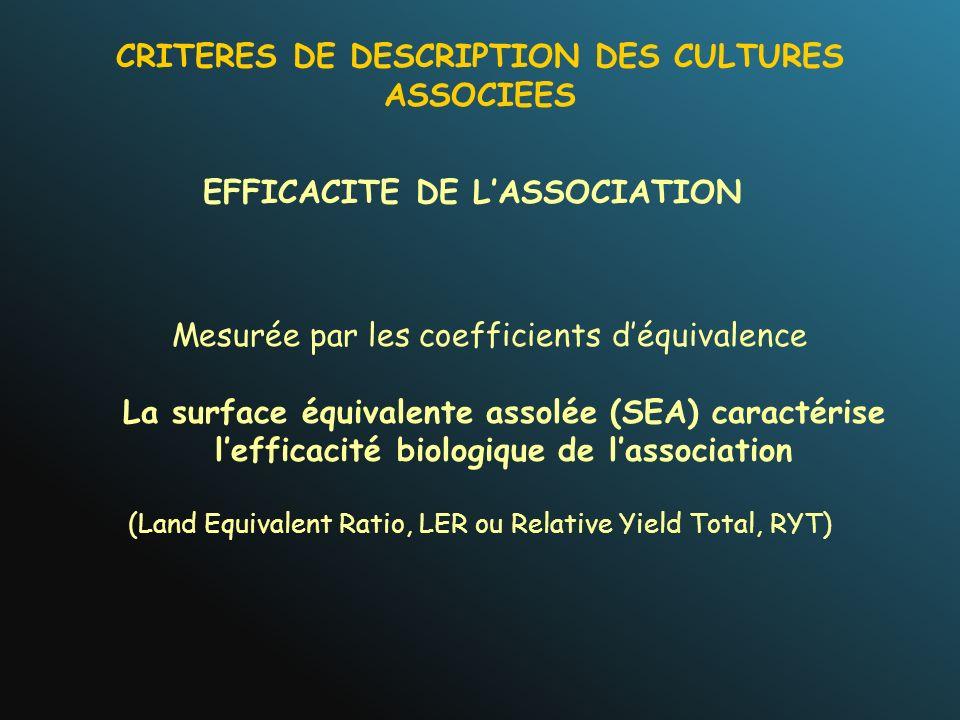 EFFICACITE DE LASSOCIATION Mesurée par les coefficients déquivalence La surface équivalente assolée (SEA) caractérise lefficacité biologique de lassoc