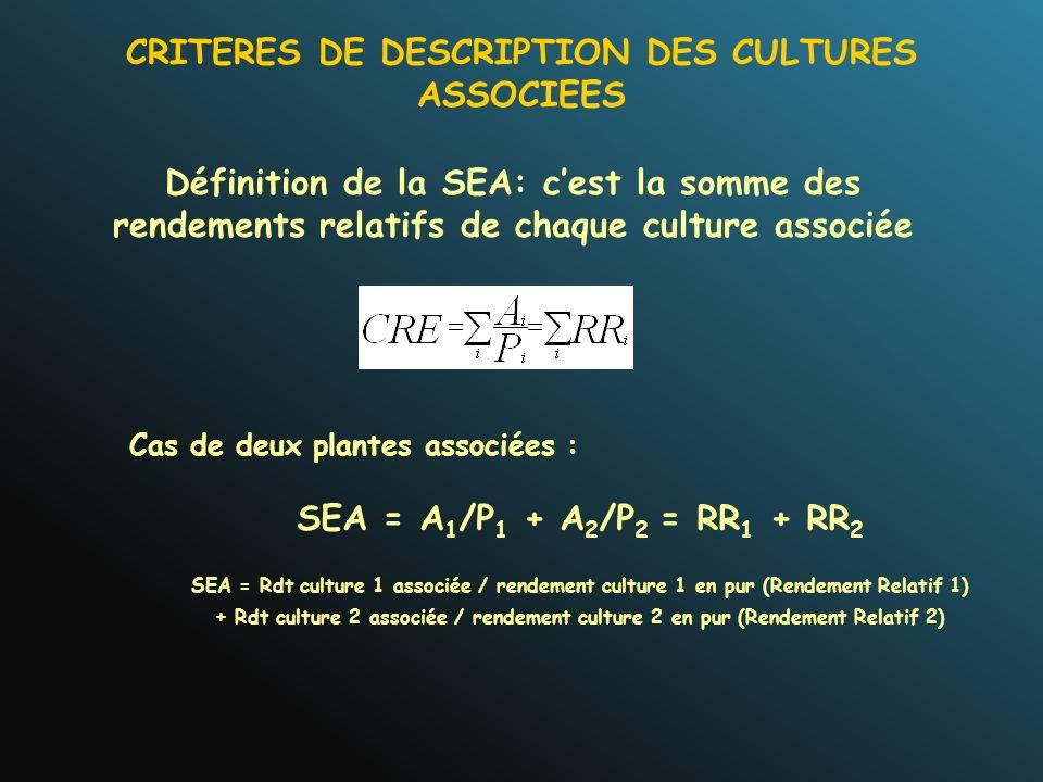 Définition de la SEA: cest la somme des rendements relatifs de chaque culture associée Cas de deux plantes associées : SEA = A 1 /P 1 + A 2 /P 2 = RR