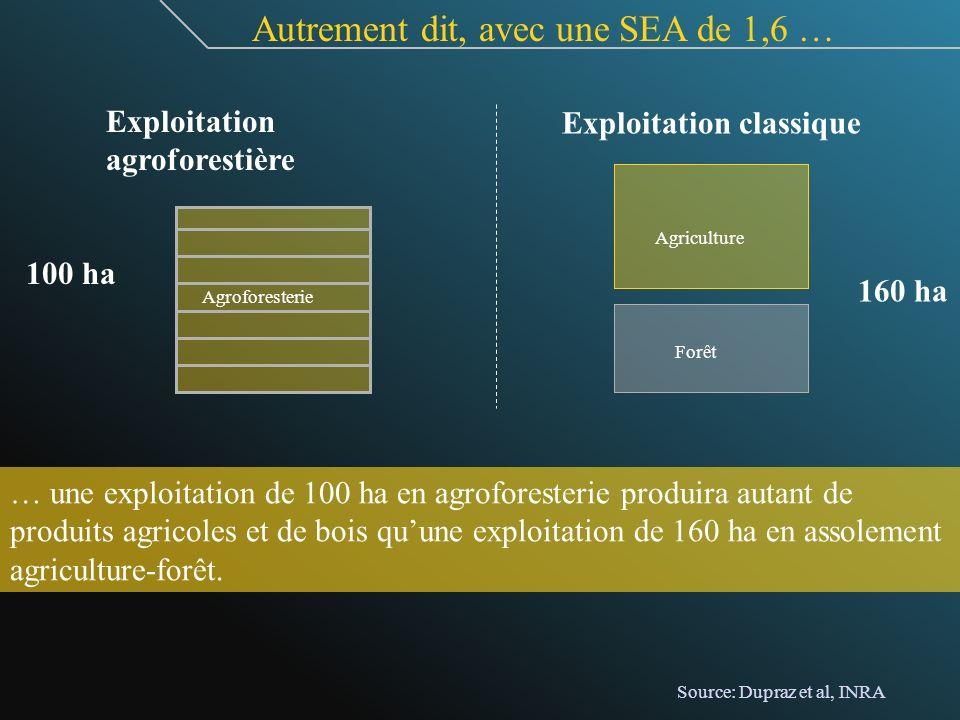 Autrement dit, avec une SEA de 1,6 … Agroforesterie Agriculture Forêt … une exploitation de 100 ha en agroforesterie produira autant de produits agric