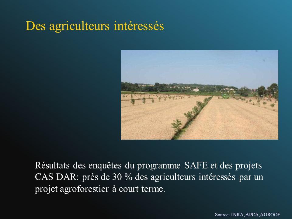 Des agriculteurs intéressés Résultats des enquêtes du programme SAFE et des projets CAS DAR: près de 30 % des agriculteurs intéressés par un projet ag