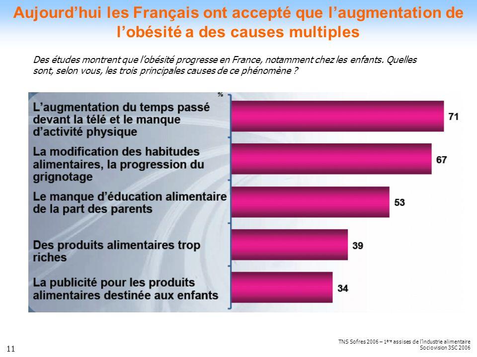 11 Aujourdhui les Français ont accepté que laugmentation de lobésité a des causes multiples TNS Sofres 2006 – 1 ère assises de lindustrie alimentaire