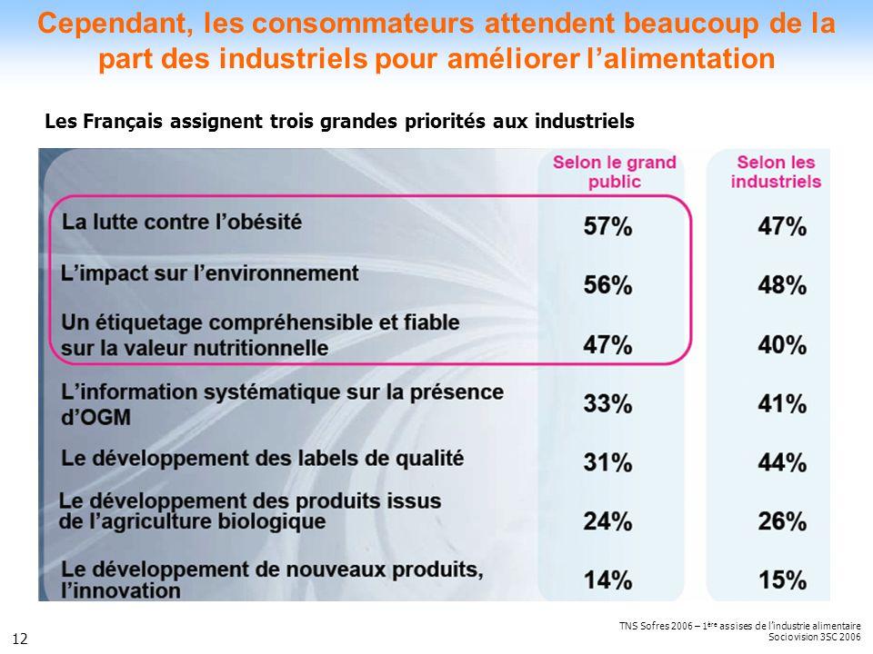 12 Cependant, les consommateurs attendent beaucoup de la part des industriels pour améliorer lalimentation TNS Sofres 2006 – 1 ère assises de lindustr