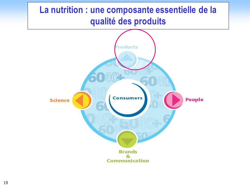18 La nutrition : une composante essentielle de la qualité des produits