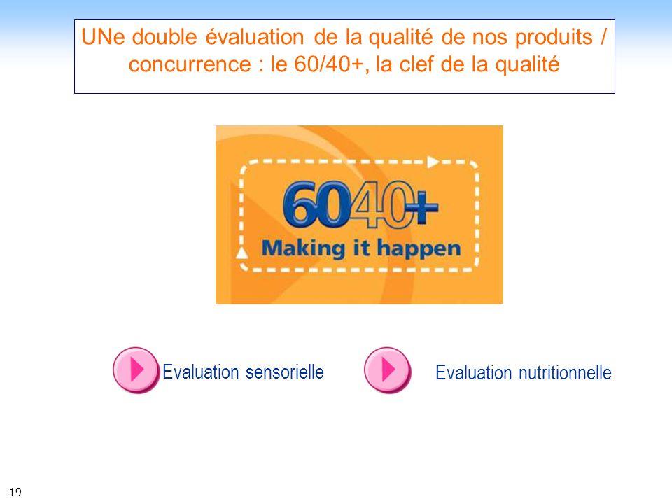 19 UNe double évaluation de la qualité de nos produits / concurrence : le 60/40+, la clef de la qualité Evaluation sensorielle Evaluation nutritionnel