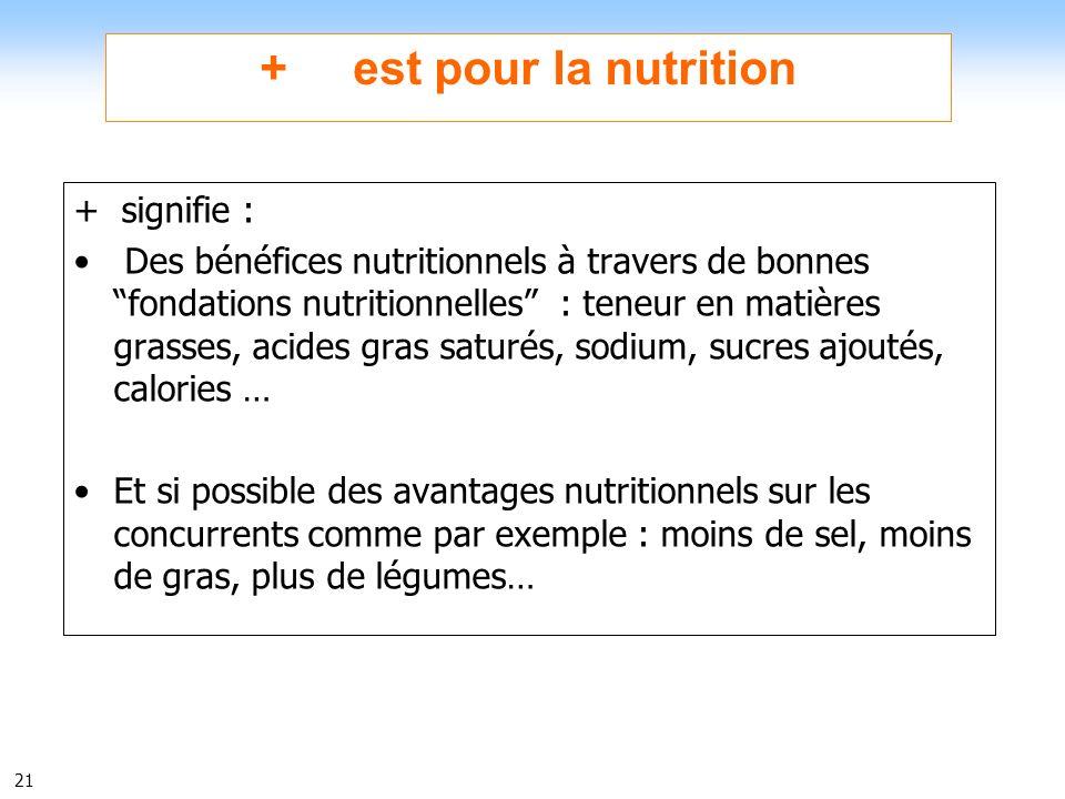 21 + est pour la nutrition + signifie : Des bénéfices nutritionnels à travers de bonnes fondations nutritionnelles : teneur en matières grasses, acide