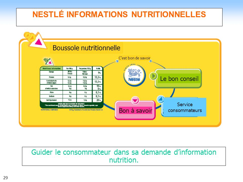 29 NESTLÉ INFORMATIONS NUTRITIONNELLES Guider le consommateur dans sa demande dinformation nutrition. Boussole nutritionnelle Cest bon de savoir Bon à