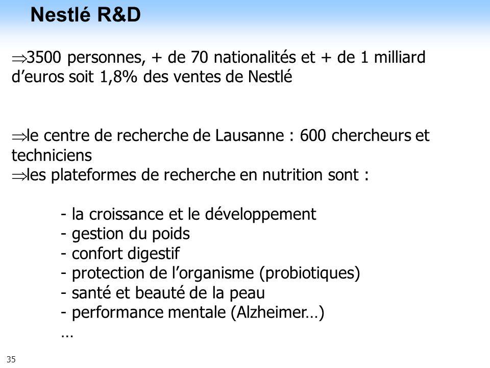 35 Nestlé R&D NRC/000024-09-UK 3500 personnes, + de 70 nationalités et + de 1 milliard deuros soit 1,8% des ventes de Nestlé le centre de recherche de