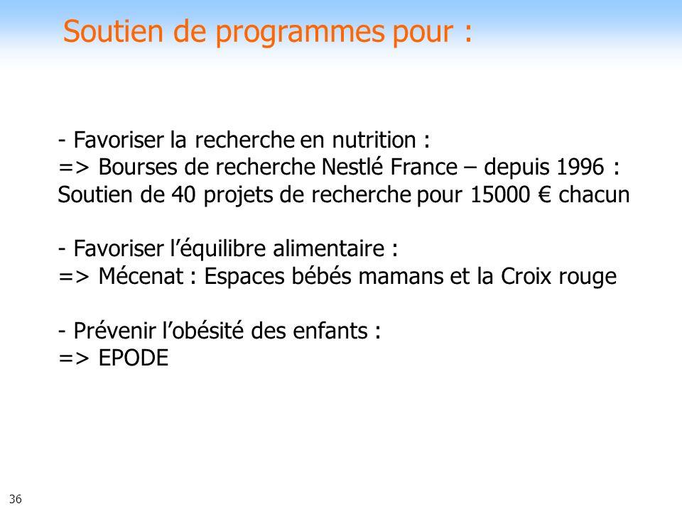 36 Soutien de programmes pour : - Favoriser la recherche en nutrition : => Bourses de recherche Nestlé France – depuis 1996 : Soutien de 40 projets de