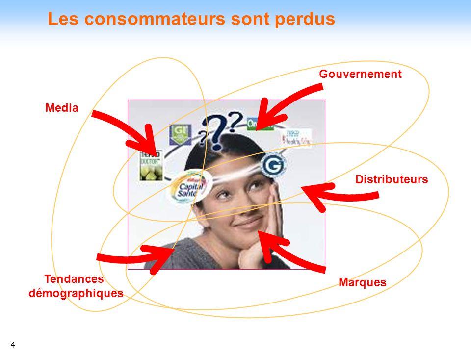4 Les consommateurs sont perdus Media Tendances démographiques Distributeurs Marques Gouvernement