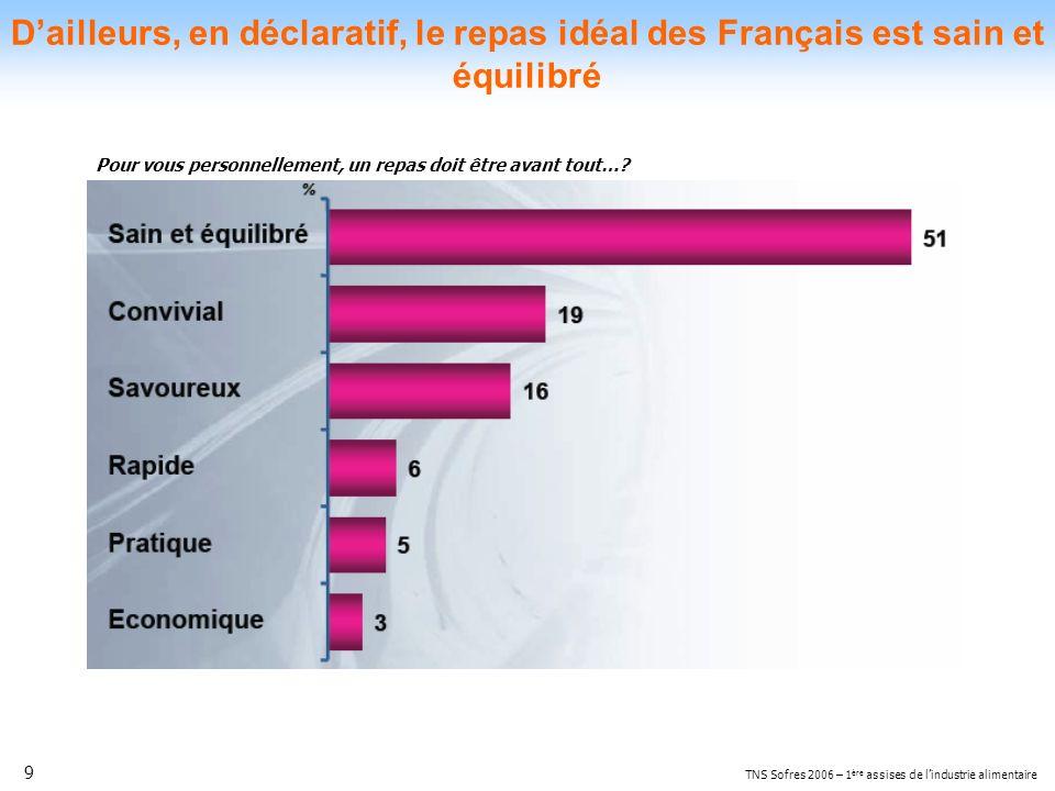 9 TNS Sofres 2006 – 1 ère assises de lindustrie alimentaire Dailleurs, en déclaratif, le repas idéal des Français est sain et équilibré Pour vous pers