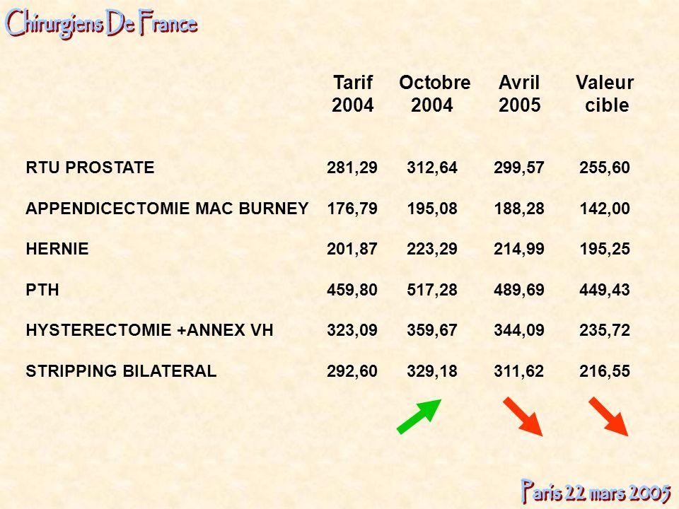Tarif Octobre AvrilValeur 20042004 2005 cible RTU PROSTATE281,29312,64299,57 255,60 APPENDICECTOMIE MAC BURNEY176,79195,08188,28142,00 HERNIE201,87223