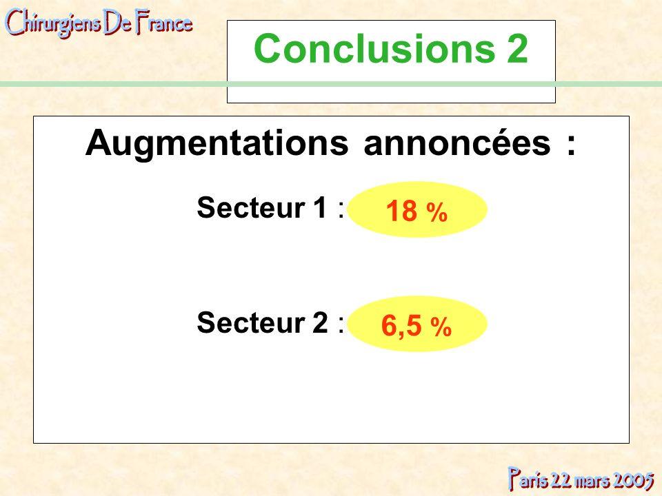 Conclusions 2 Augmentations annoncées : Secteur 1 : Secteur 2 : 18 % 6,5 %