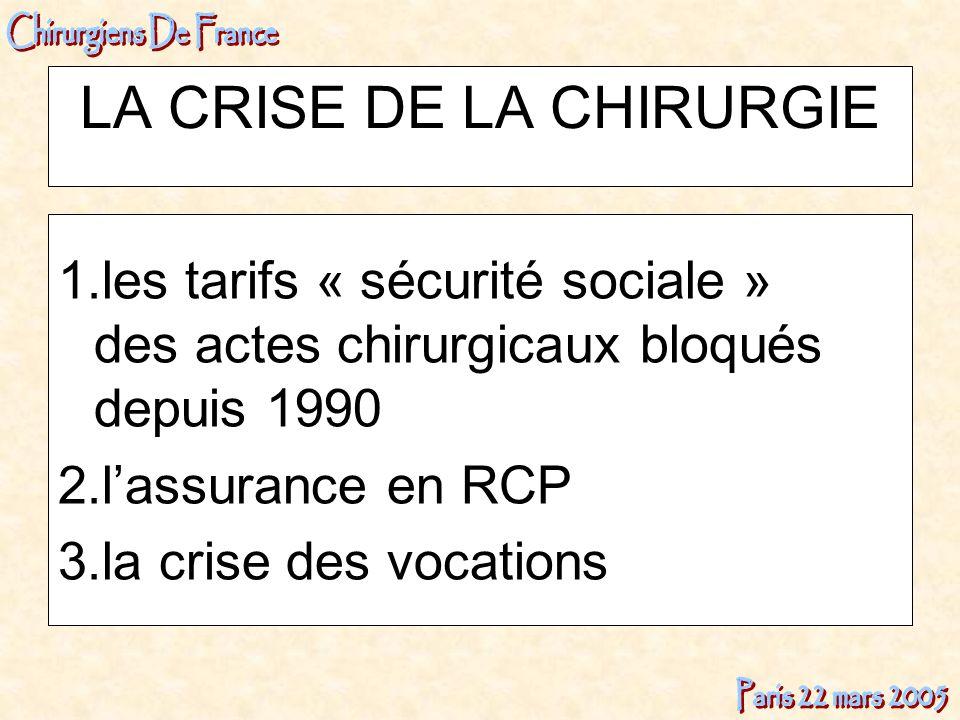 LA CRISE DE LA CHIRURGIE 1.les tarifs « sécurité sociale » des actes chirurgicaux bloqués depuis 1990 2.lassurance en RCP 3.la crise des vocations
