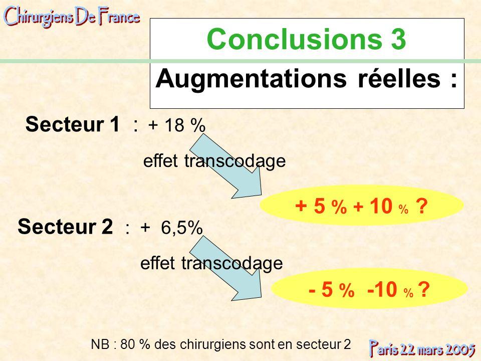 Conclusions 3 Augmentations réelles : Secteur 2 : + 6,5% - 5 % -10 % ? Secteur 1 : + 18 % + 5 % + 10 % ? NB : 80 % des chirurgiens sont en secteur 2 e
