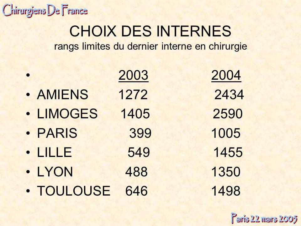 CHOIX DES INTERNES rangs limites du dernier interne en chirurgie 2003 2004 AMIENS 1272 2434 LIMOGES 1405 2590 PARIS 399 1005 LILLE 549 1455 LYON 488 1