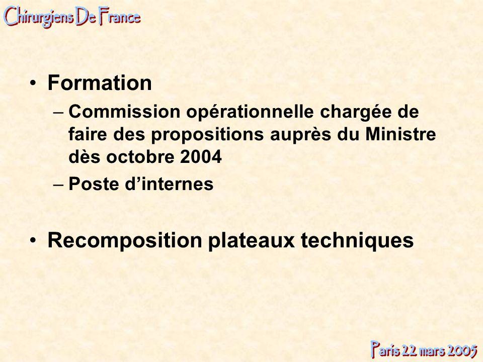 Formation –Commission opérationnelle chargée de faire des propositions auprès du Ministre dès octobre 2004 –Poste dinternes Recomposition plateaux tec