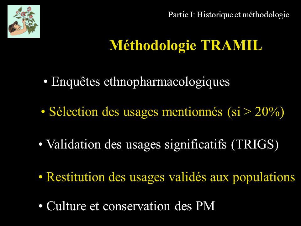 Méthodologie TRAMIL Enquêtes ethnopharmacologiques Sélection des usages mentionnés (si > 20%) Restitution des usages validés aux populations Culture e