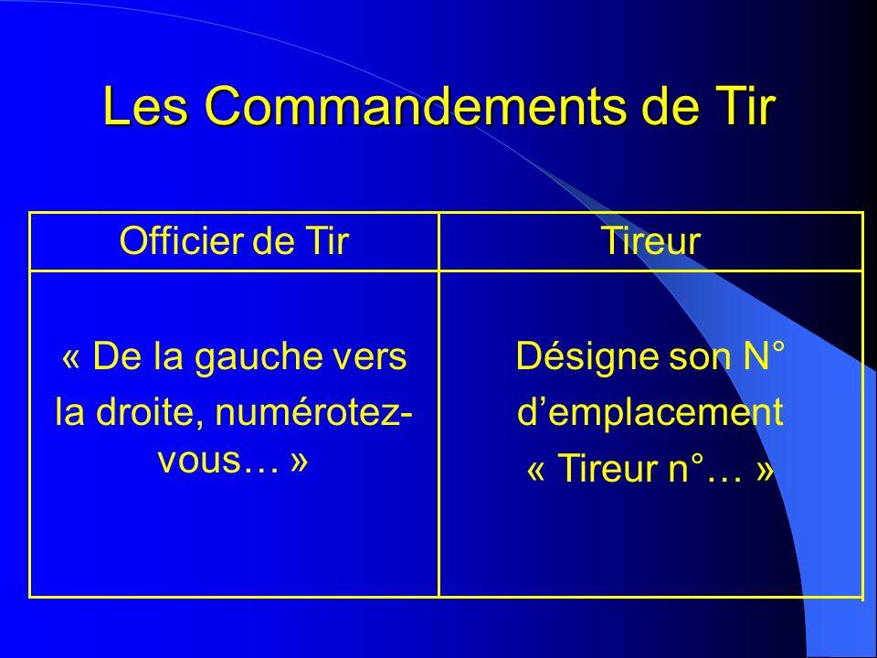 Les Commandements de Tir Désigne son N° demplacement « Tireur n°… » « De la gauche vers la droite, numérotez- vous… » TireurOfficier de Tir