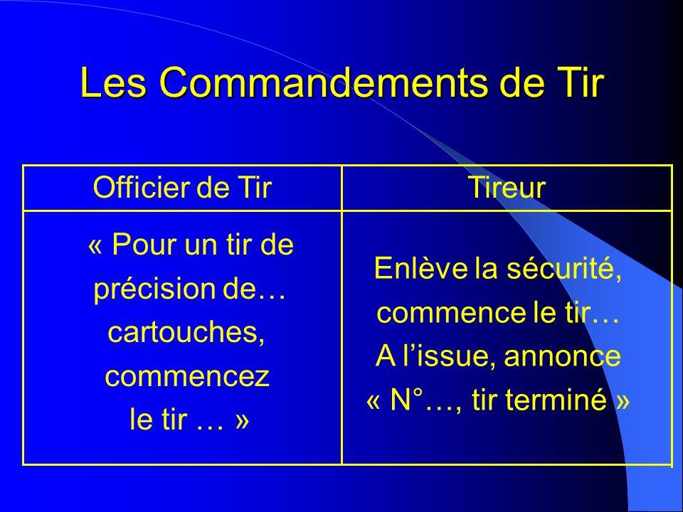 Les Commandements de Tir TireurOfficier de Tir « Pour un tir de précision de… cartouches, commencez le tir … » Enlève la sécurité, commence le tir… A