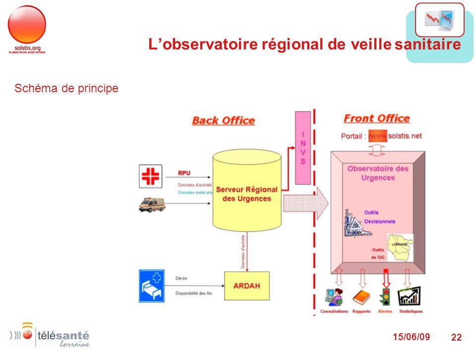 15/06/09 22 Schéma de principe Lobservatoire régional de veille sanitaire