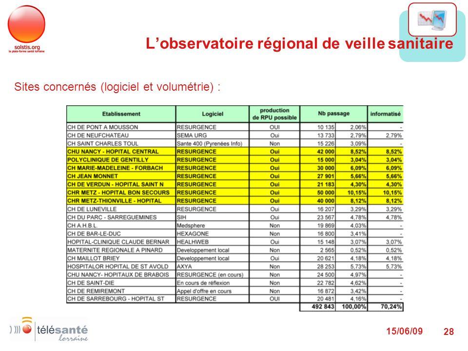 15/06/09 28 Sites concernés (logiciel et volumétrie) : Lobservatoire régional de veille sanitaire