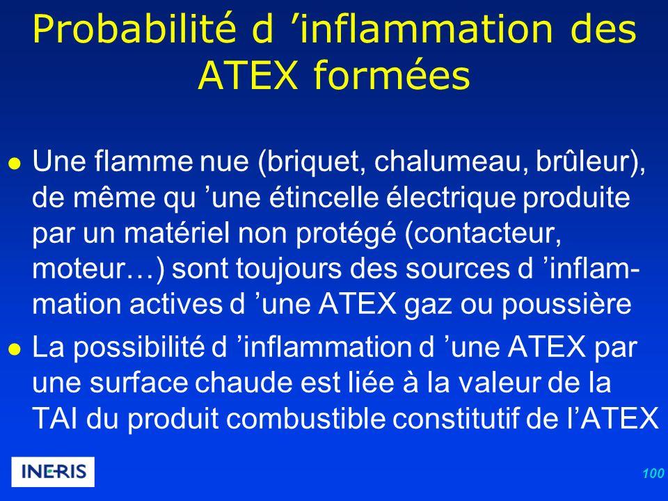 100 Une flamme nue (briquet, chalumeau, brûleur), de même qu une étincelle électrique produite par un matériel non protégé (contacteur, moteur…) sont toujours des sources d inflam- mation actives d une ATEX gaz ou poussière La possibilité d inflammation d une ATEX par une surface chaude est liée à la valeur de la TAI du produit combustible constitutif de lATEX Probabilité d inflammation des ATEX formées