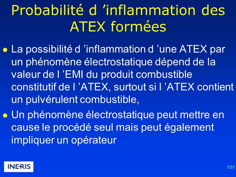 101 La possibilité d inflammation d une ATEX par un phénomène électrostatique dépend de la valeur de l EMI du produit combustible constitutif de l ATEX, surtout si l ATEX contient un pulvérulent combustible, Un phénomène électrostatique peut mettre en cause le procédé seul mais peut également impliquer un opérateur Probabilité d inflammation des ATEX formées
