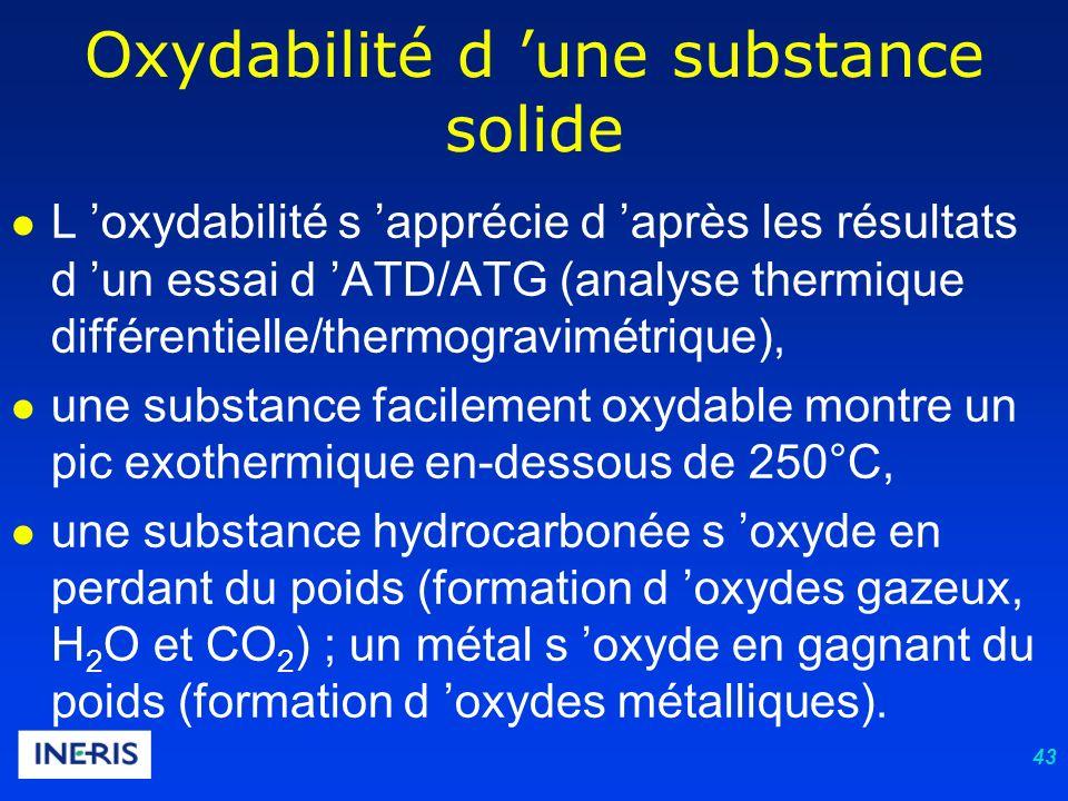 43 Oxydabilité d une substance solide L oxydabilité s apprécie d après les résultats d un essai d ATD/ATG (analyse thermique différentielle/thermogravimétrique), une substance facilement oxydable montre un pic exothermique en-dessous de 250°C, une substance hydrocarbonée s oxyde en perdant du poids (formation d oxydes gazeux, H 2 O et CO 2 ) ; un métal s oxyde en gagnant du poids (formation d oxydes métalliques).