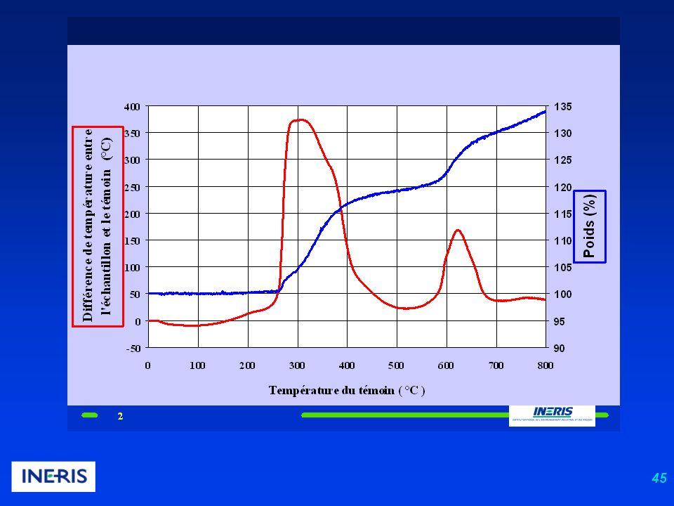 46 Mécanisme de l explosion Les produits de la réaction sont des gaz (CO 2, H 2 O, N 2 ) ; du fait de l énergie libérée, ces gaz sont portés à température élevée (plusieurs milliers de K) En absence de confinement, il se produit une expansion des gaz brûlés En espace confiné, il se produit une augmentation de la pression des gaz brûlés dans le confinement