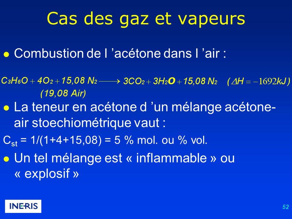 52 Cas des gaz et vapeurs Combustion de l acétone dans l air : La teneur en acétone d un mélange acétone- air stoechiométrique vaut : C st = 1/(1+4+15,08) = 5 % mol.