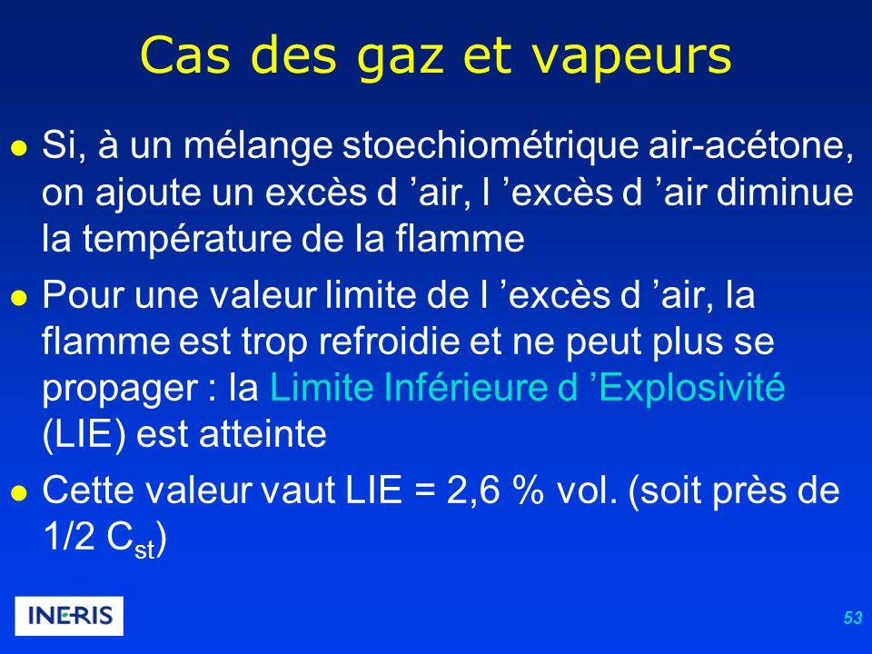 53 Cas des gaz et vapeurs Si, à un mélange stoechiométrique air-acétone, on ajoute un excès d air, l excès d air diminue la température de la flamme Pour une valeur limite de l excès d air, la flamme est trop refroidie et ne peut plus se propager : la Limite Inférieure d Explosivité (LIE) est atteinte Cette valeur vaut LIE = 2,6 % vol.