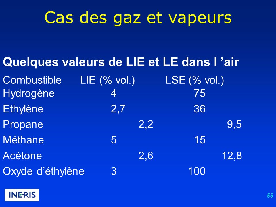 55 Cas des gaz et vapeurs Quelques valeurs de LIE et LE dans l air Combustible LIE (% vol.) LSE (% vol.) Hydrogène 4 75 Ethylène 2,7 36 Propane 2,2 9,5 Méthane 5 15 Acétone 2,6 12,8 Oxyde déthylène 3 100