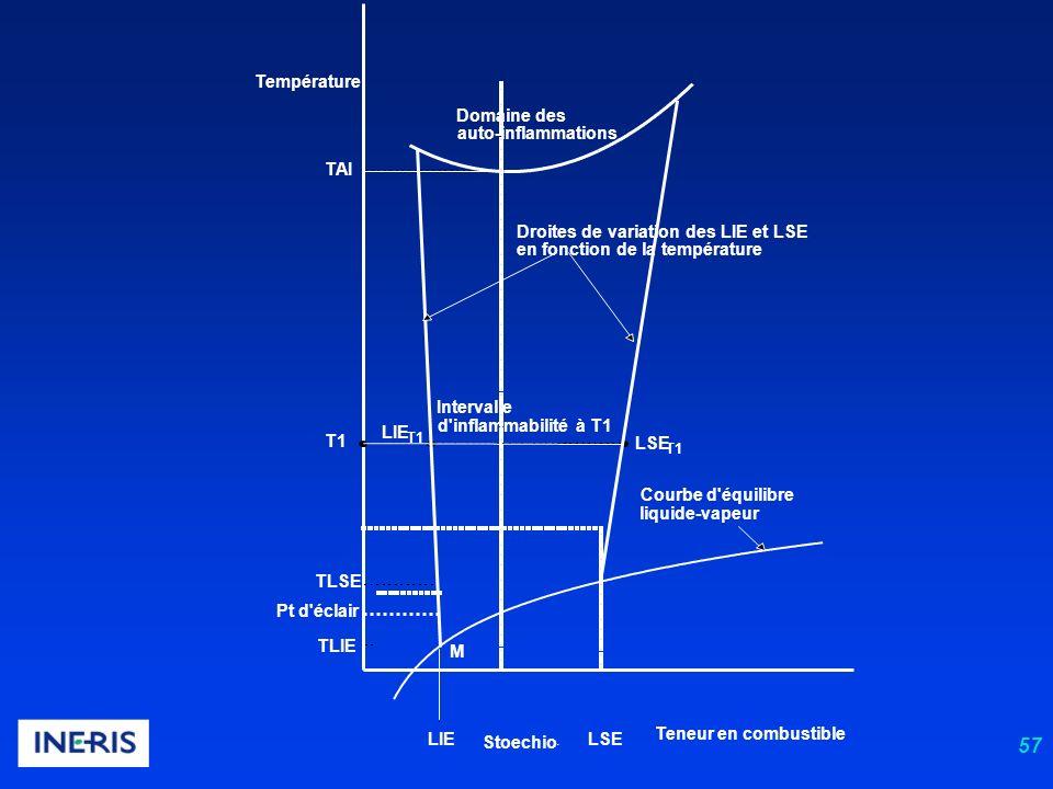 57 Teneur en combustible Courbe d équilibre liquide-vapeur TLSE TLIE LIELSE Stoechio.