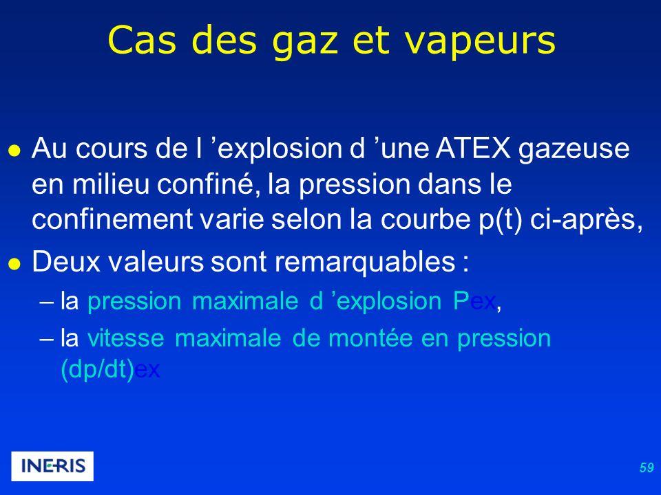 59 Cas des gaz et vapeurs Au cours de l explosion d une ATEX gazeuse en milieu confiné, la pression dans le confinement varie selon la courbe p(t) ci-après, Deux valeurs sont remarquables : –la pression maximale d explosion Pex, –la vitesse maximale de montée en pression (dp/dt)ex