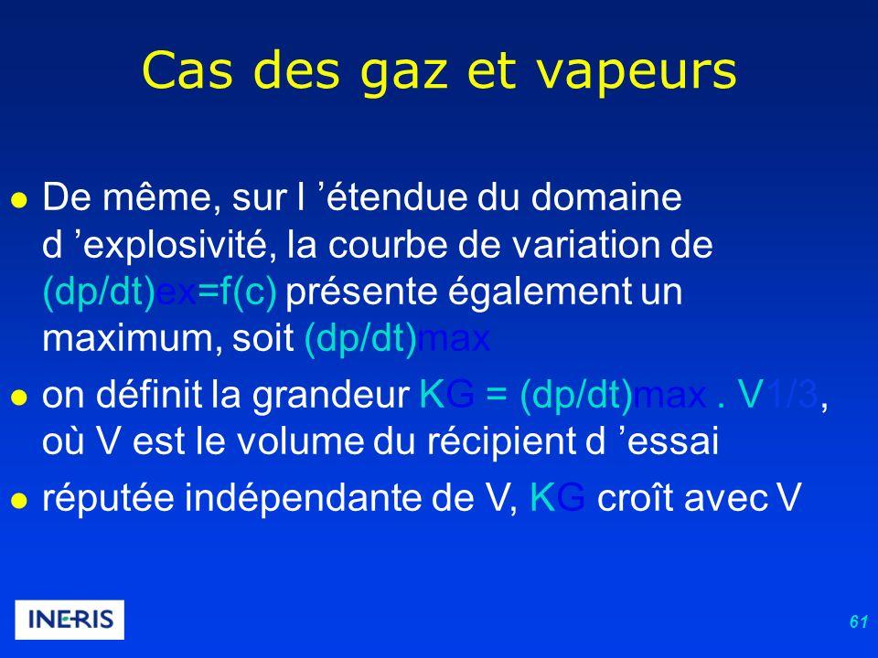 61 Cas des gaz et vapeurs De même, sur l étendue du domaine d explosivité, la courbe de variation de (dp/dt)ex=f(c) présente également un maximum, soit (dp/dt)max on définit la grandeur KG = (dp/dt)max.