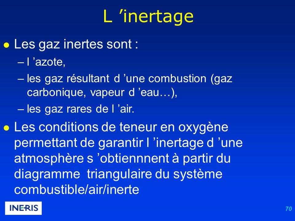 70 L inertage Les gaz inertes sont : –l azote, –les gaz résultant d une combustion (gaz carbonique, vapeur d eau…), –les gaz rares de l air.