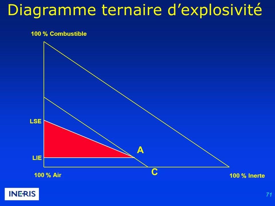 71 Diagramme ternaire dexplosivité 100 % Air 100 % Combustible 100 % Inerte LIE LSE A C