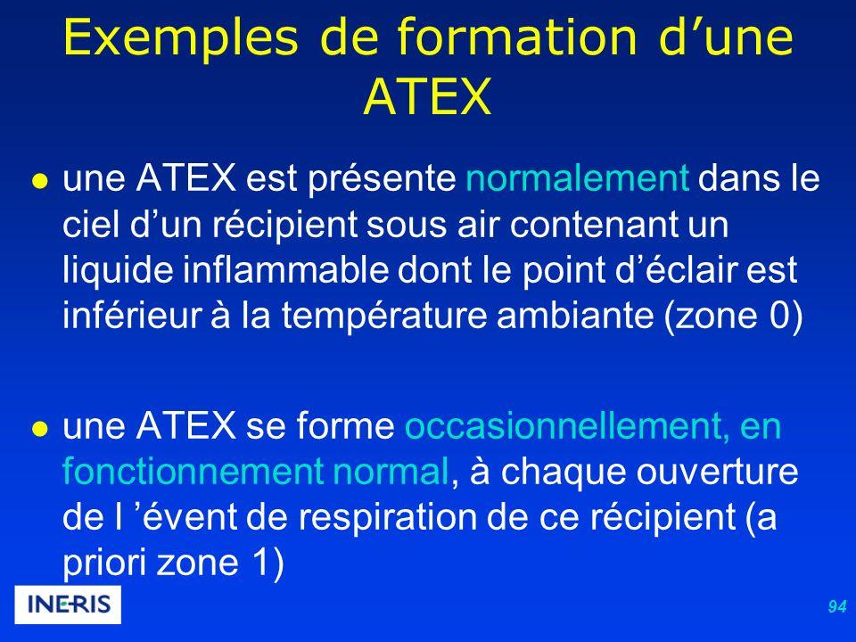 94 une ATEX est présente normalement dans le ciel dun récipient sous air contenant un liquide inflammable dont le point déclair est inférieur à la température ambiante (zone 0) une ATEX se forme occasionnellement, en fonctionnement normal, à chaque ouverture de l évent de respiration de ce récipient (a priori zone 1) Exemples de formation dune ATEX