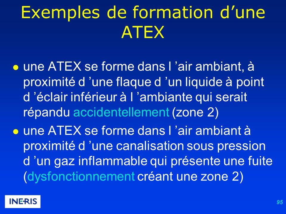95 une ATEX se forme dans l air ambiant, à proximité d une flaque d un liquide à point d éclair inférieur à l ambiante qui serait répandu accidentellement (zone 2) une ATEX se forme dans l air ambiant à proximité d une canalisation sous pression d un gaz inflammable qui présente une fuite (dysfonctionnement créant une zone 2) Exemples de formation dune ATEX
