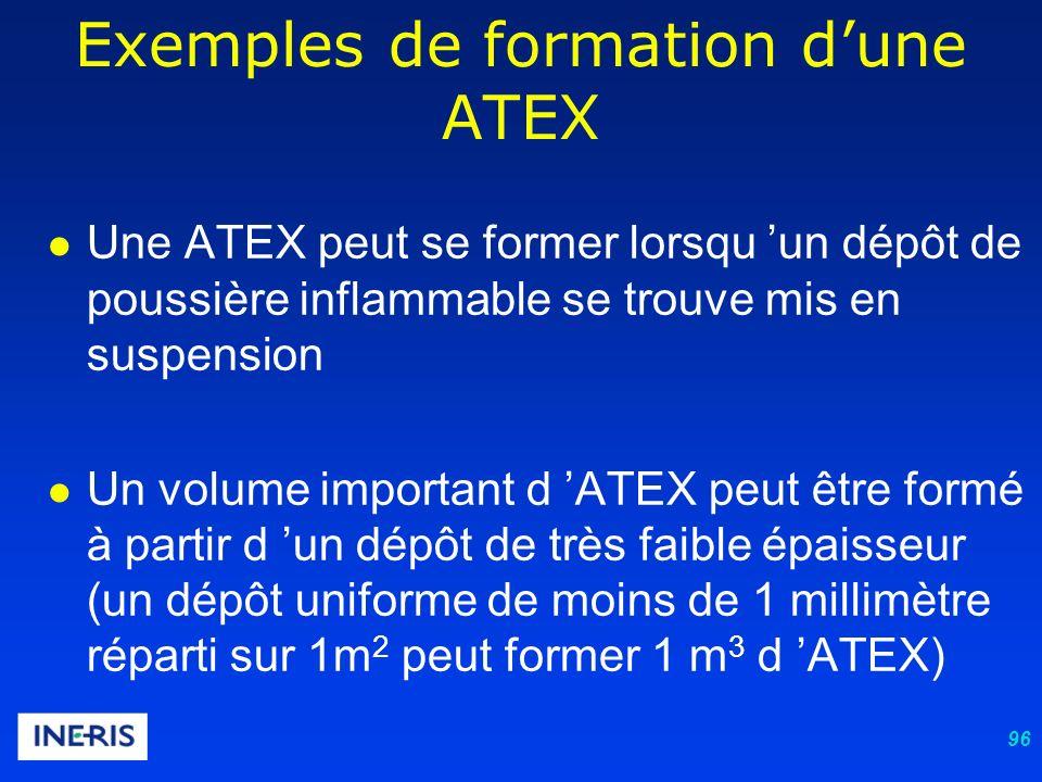 96 Une ATEX peut se former lorsqu un dépôt de poussière inflammable se trouve mis en suspension Un volume important d ATEX peut être formé à partir d un dépôt de très faible épaisseur (un dépôt uniforme de moins de 1 millimètre réparti sur 1m 2 peut former 1 m 3 d ATEX) Exemples de formation dune ATEX