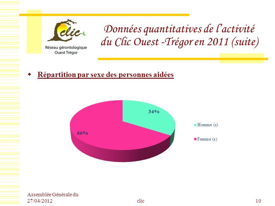 Assemblée Générale du 27/04/2012 clic10 Données quantitatives de lactivité du Clic Ouest -Trégor en 2011 (suite) Répartition par sexe des personnes ai