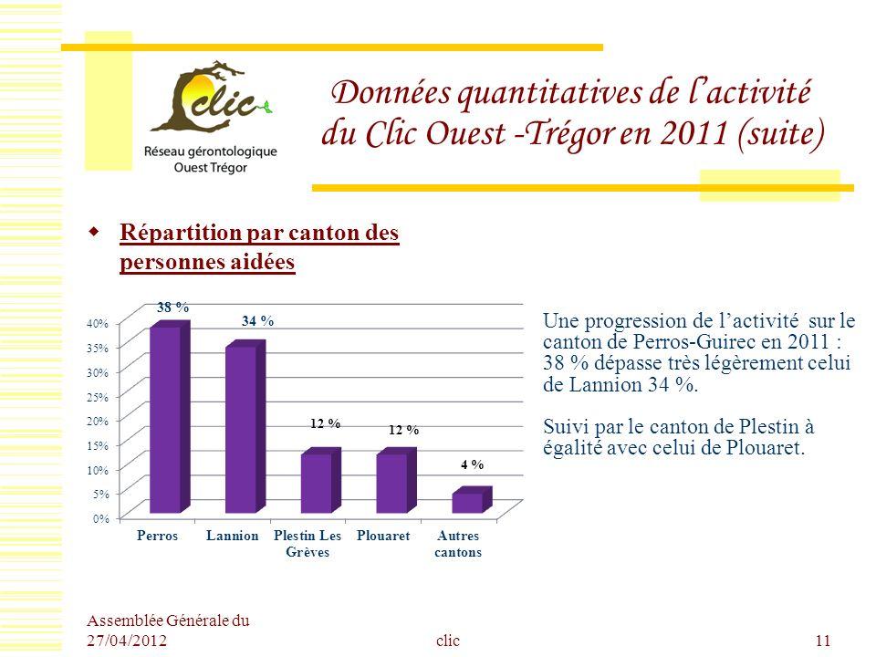 Assemblée Générale du 27/04/2012 clic11 Données quantitatives de lactivité du Clic Ouest -Trégor en 2011 (suite) Répartition par canton des personnes