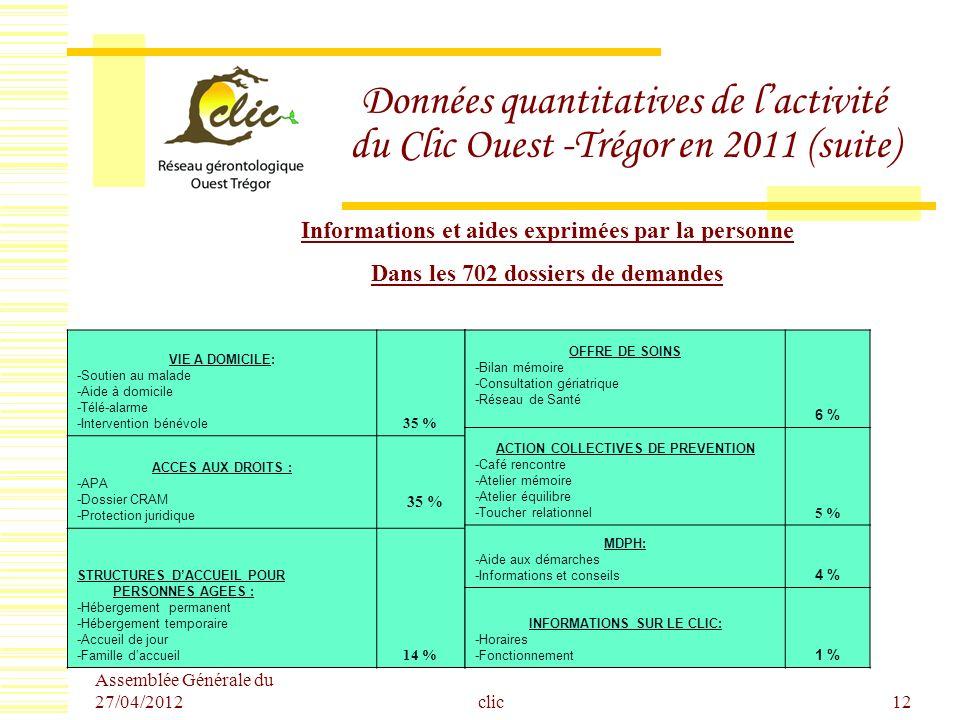 Assemblée Générale du 27/04/2012 clic12 Données quantitatives de lactivité du Clic Ouest -Trégor en 2011 (suite) Informations et aides exprimées par l