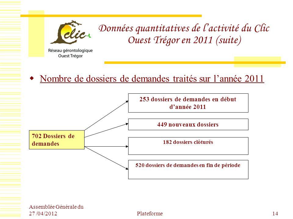 Assemblée Générale du 27 /04/2012 Plateforme14 Données quantitatives de lactivité du Clic Ouest Trégor en 2011 (suite) Nombre de dossiers de demandes