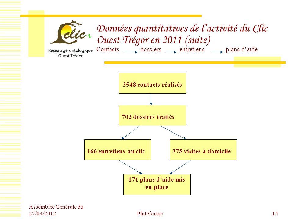 Assemblée Générale du 27/04/2012 Plateforme15 Données quantitatives de lactivité du Clic Ouest Trégor en 2011 (suite) Contacts dossiers entretiens pla